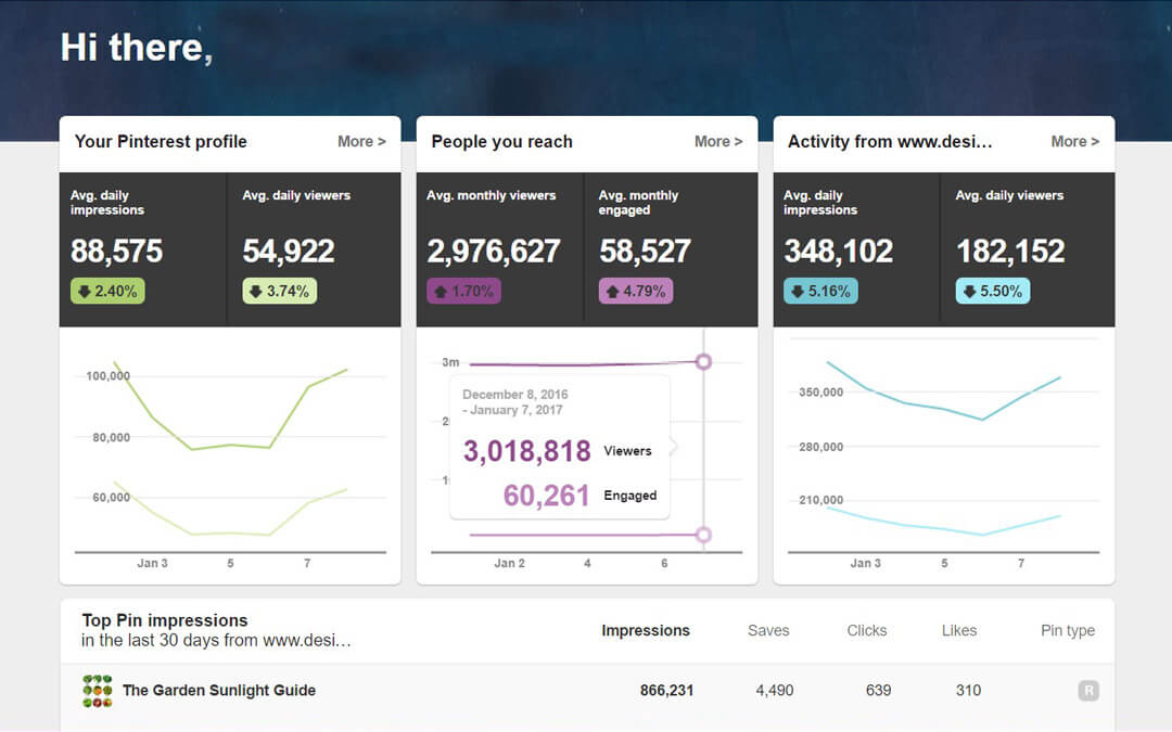 how much traffic can you get to your blog from pinterest